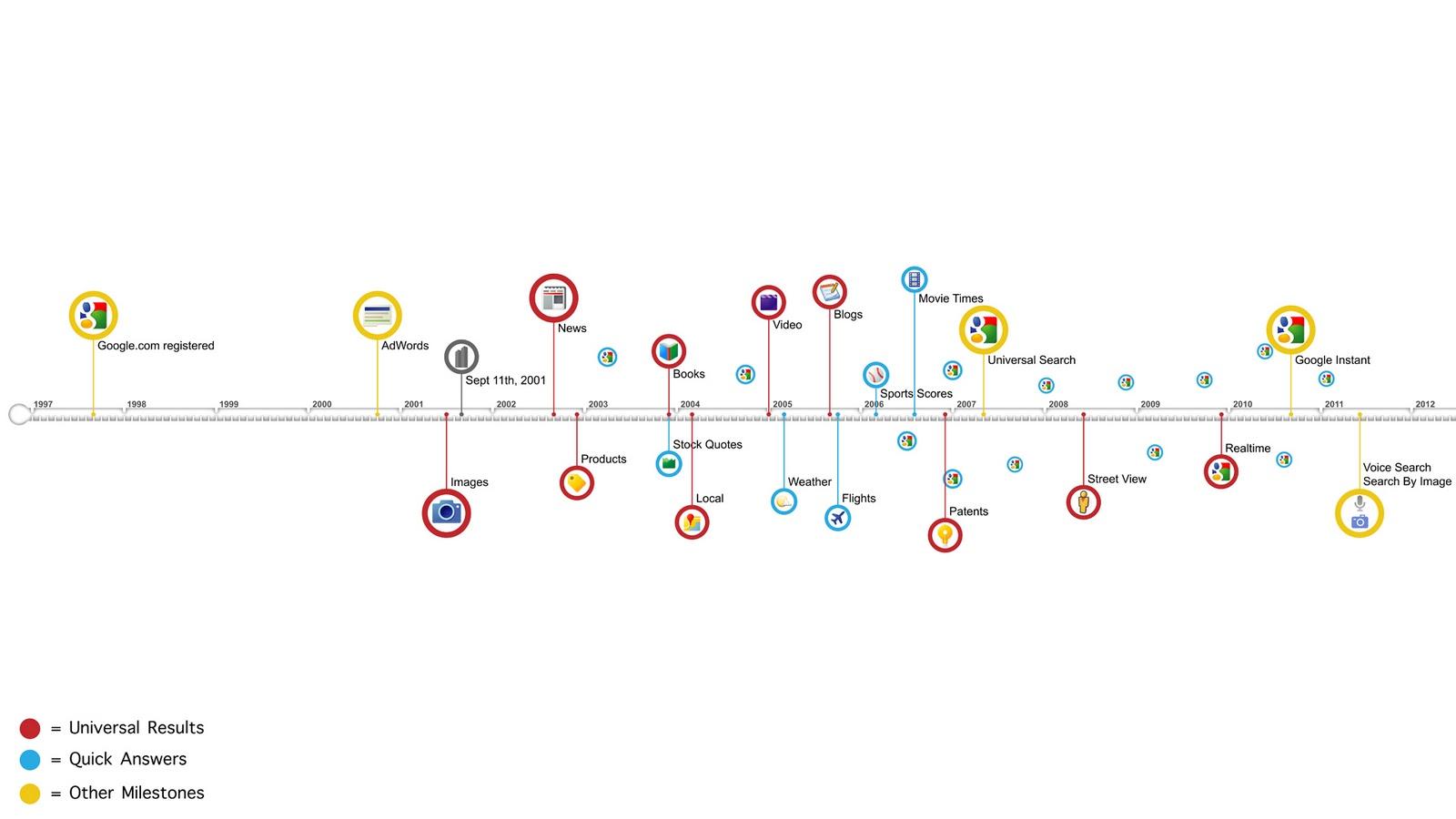 Timeline dei prodotti di ricerca Google