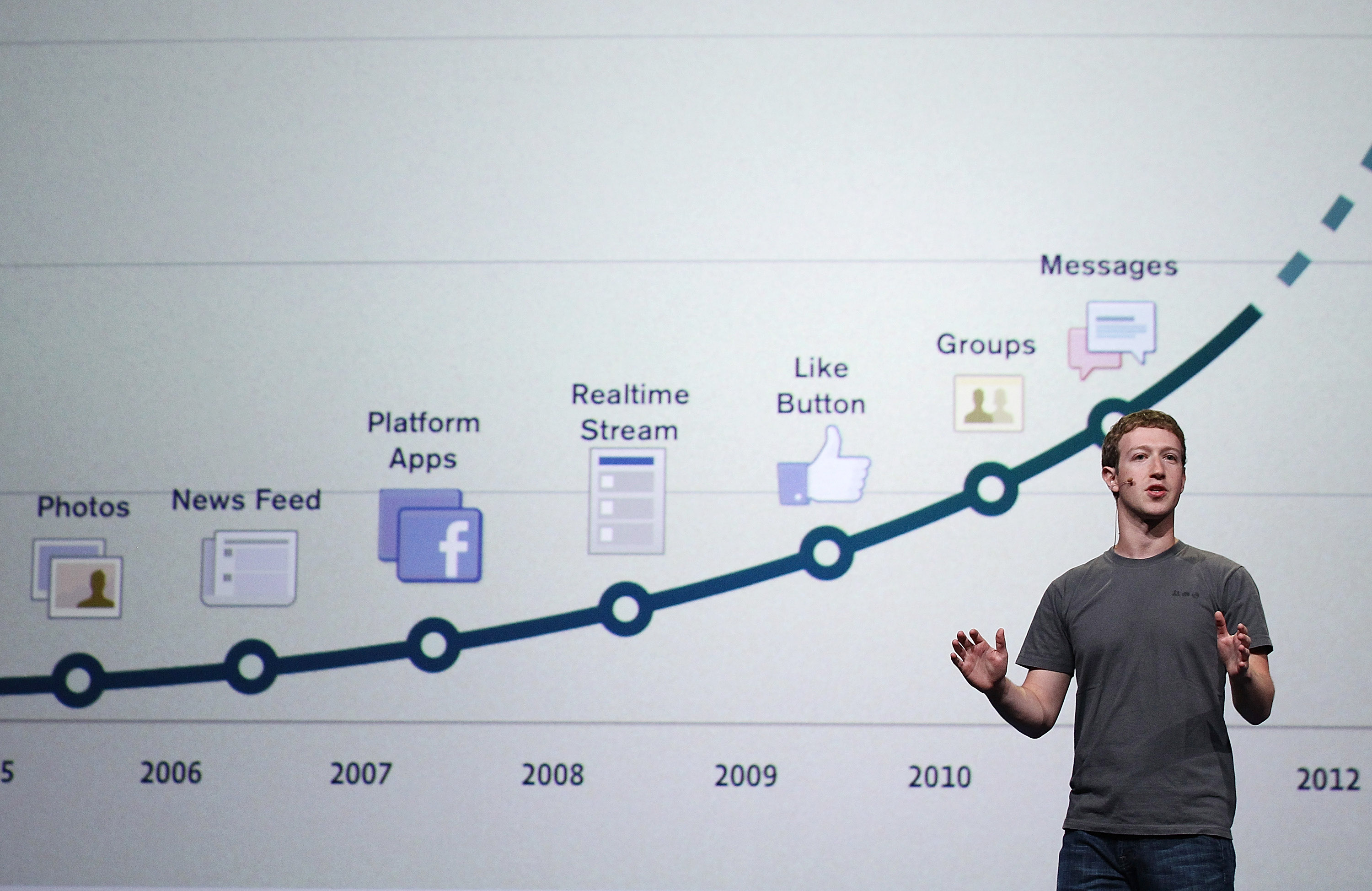 Facebook, un keynote di Mark Zuckerberg al Facebook f8 2011