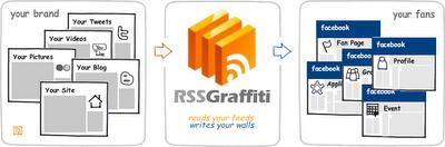 RSS Graffiti Facebook App